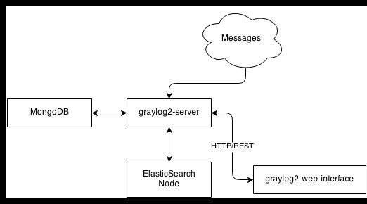 Configuration minimale pour utiliser Graylog2