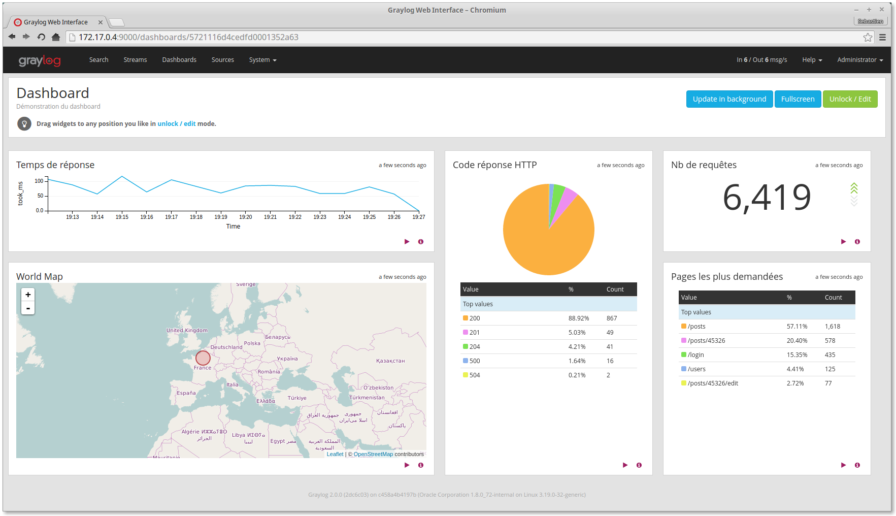 Dashboard Graylog 2.0